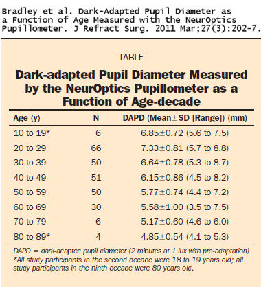 Dark Adapted Pupil Diameter As A Function Of Age